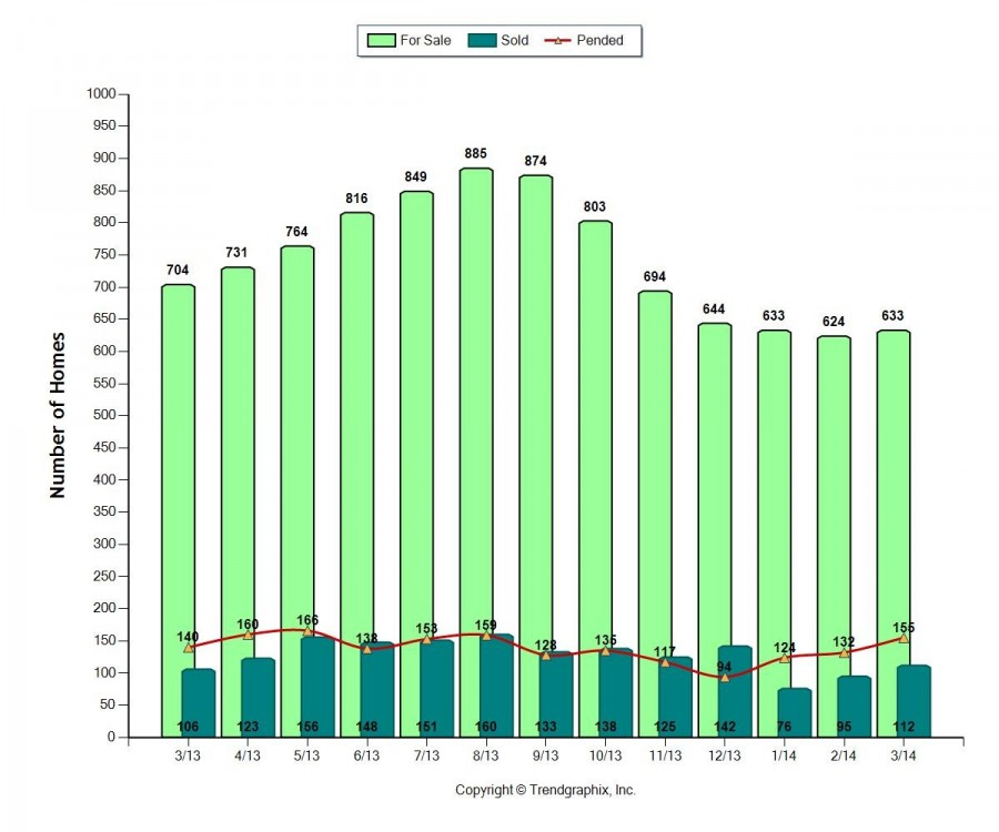 Skagit County Real Estate Market Stats March 2014
