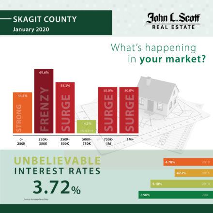 2020 JanuarySkagit County Market Stats